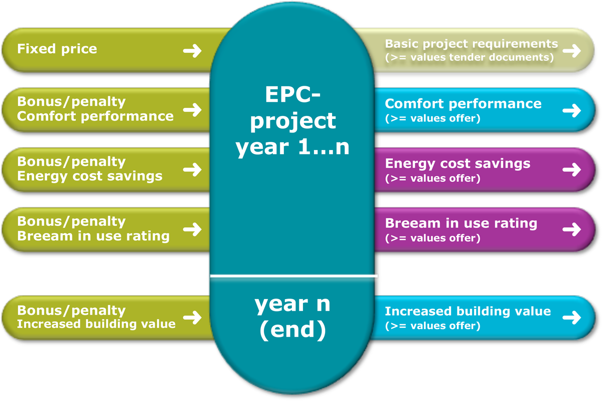 """epc project 2nd global epc project & contract management for energy sector 2018 in """"contract risk management series"""" will bring together the most prominent leaders from global energy sector- epc contractors, sub-contractors & original equipment manufacturers (oems), national & international oil operators (nocs & iocs) and electricity power generators."""